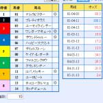 有馬記念を余裕で的中させた私の本日開催東京大賞典2015の予想はこちら