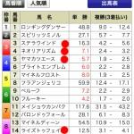 有馬記念、東京大賞典を的中させた私の2016金杯予想