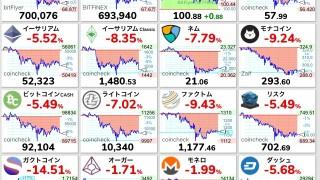 仮想通貨ついに終了か。。ビットコインほかアルトコイン全部絶賛大暴落中